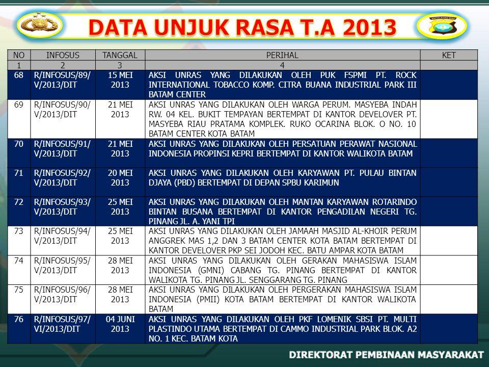 DATA UNJUK RASA T.A 2013 NO INFOSUS TANGGAL PERIHAL KET 1 2 3 4 68