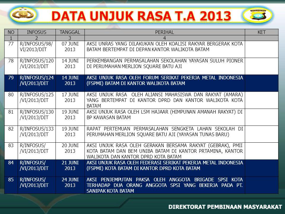 DATA UNJUK RASA T.A 2013 NO INFOSUS TANGGAL PERIHAL KET 1 2 3 4 77