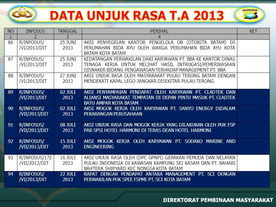 DATA UNJUK RASA T.A 2013 NO INFOSUS TANGGAL PERIHAL KET 1 2 3 4 86