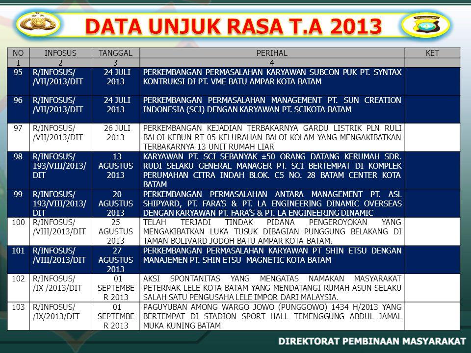 DATA UNJUK RASA T.A 2013 NO INFOSUS TANGGAL PERIHAL KET 1 2 3 4 95