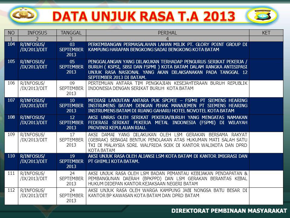 DATA UNJUK RASA T.A 2013 NO INFOSUS TANGGAL PERIHAL KET 1 2 3 4 104