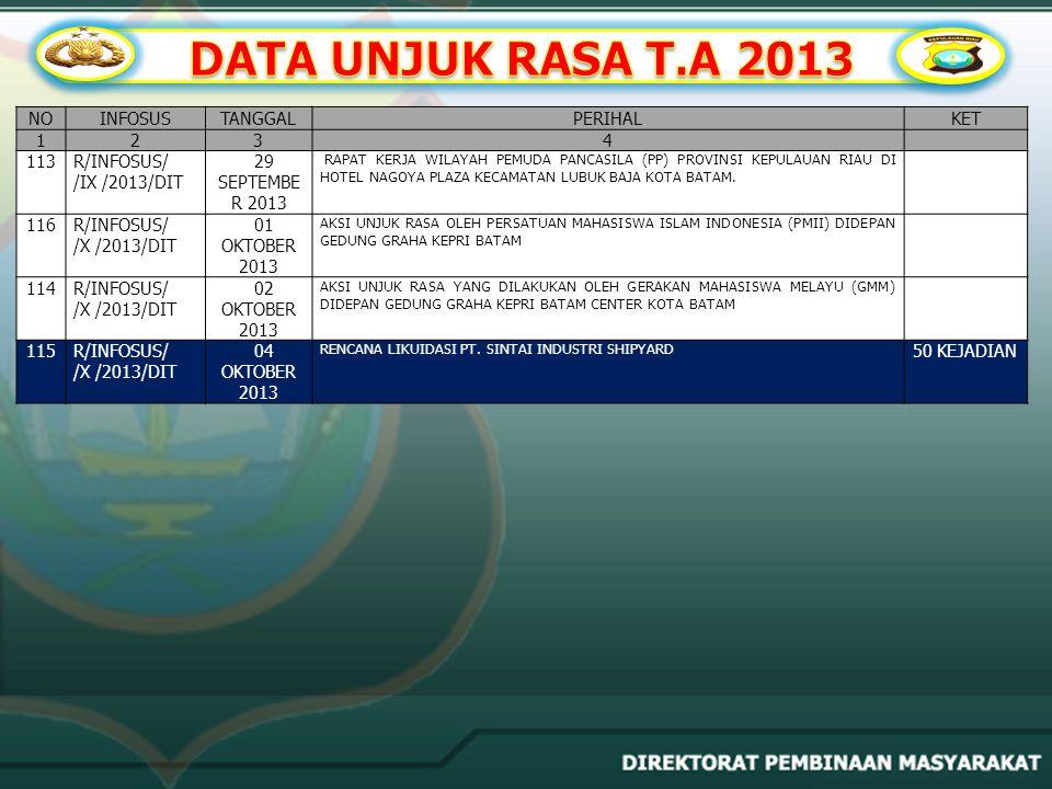 DATA UNJUK RASA T.A 2013 NO INFOSUS TANGGAL PERIHAL KET 1 2 3 4 113
