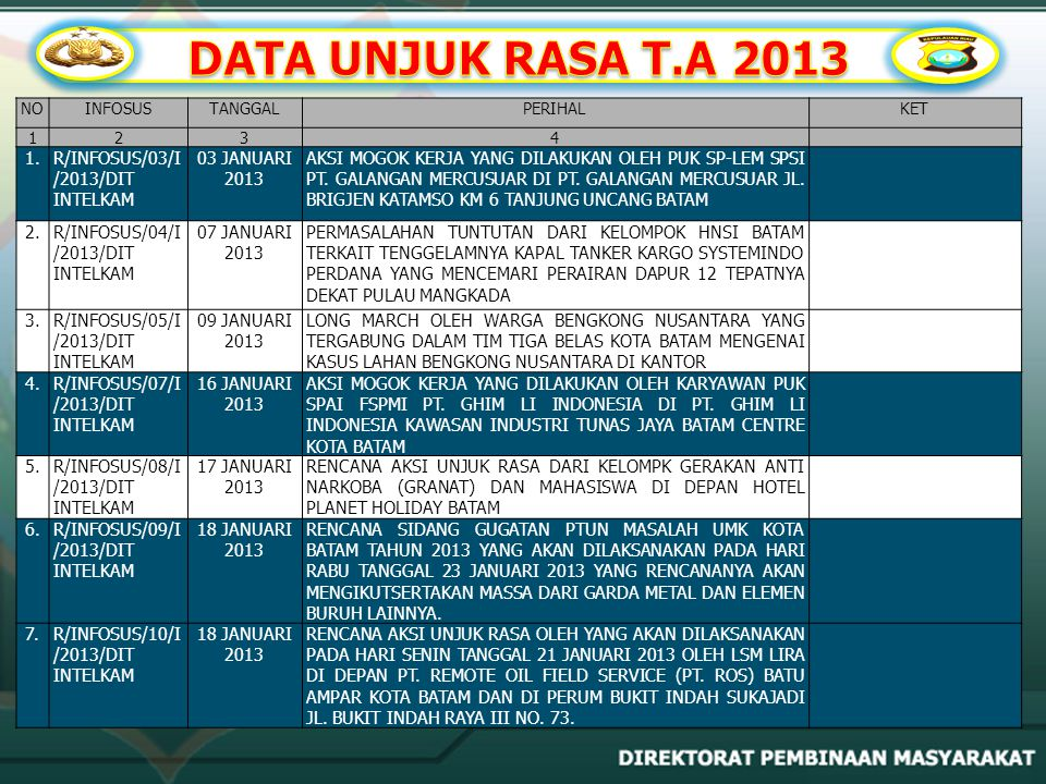 DATA UNJUK RASA T.A 2013 1. R/INFOSUS/03/I/2013/DIT INTELKAM