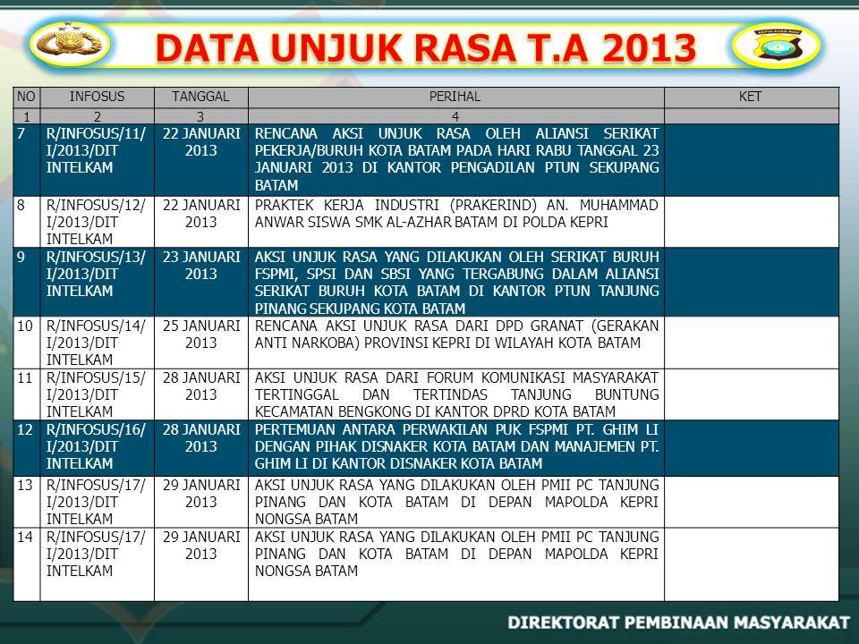 DATA UNJUK RASA T.A 2013 7 R/INFOSUS/11/I/2013/DIT INTELKAM