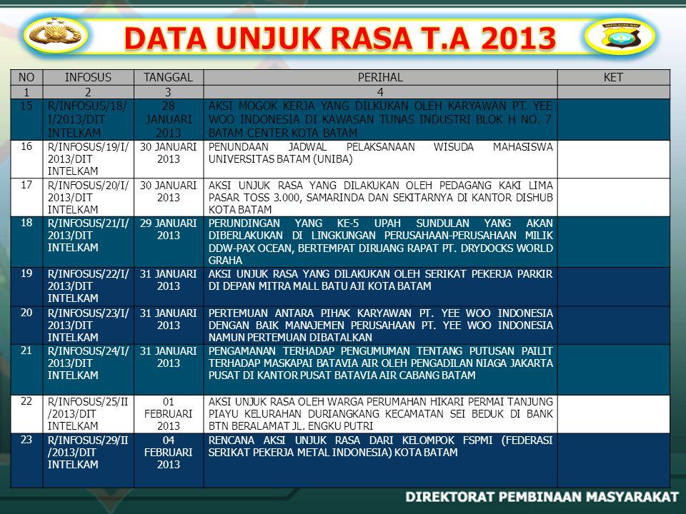DATA UNJUK RASA T.A 2013 NO INFOSUS TANGGAL PERIHAL KET 1 2 3 4 15