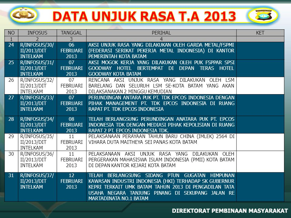 DATA UNJUK RASA T.A 2013 NO INFOSUS TANGGAL PERIHAL KET 1 2 3 4 24