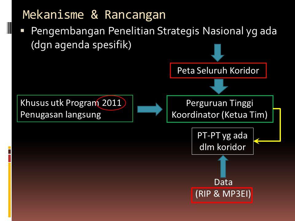 Mekanisme & Rancangan Pengembangan Penelitian Strategis Nasional yg ada (dgn agenda spesifik) Peta Seluruh Koridor.