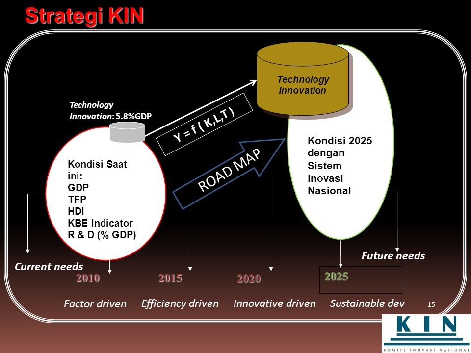 Strategi KIN ROAD MAP Y = f ( K,L,T ) 2010 2025 Current needs