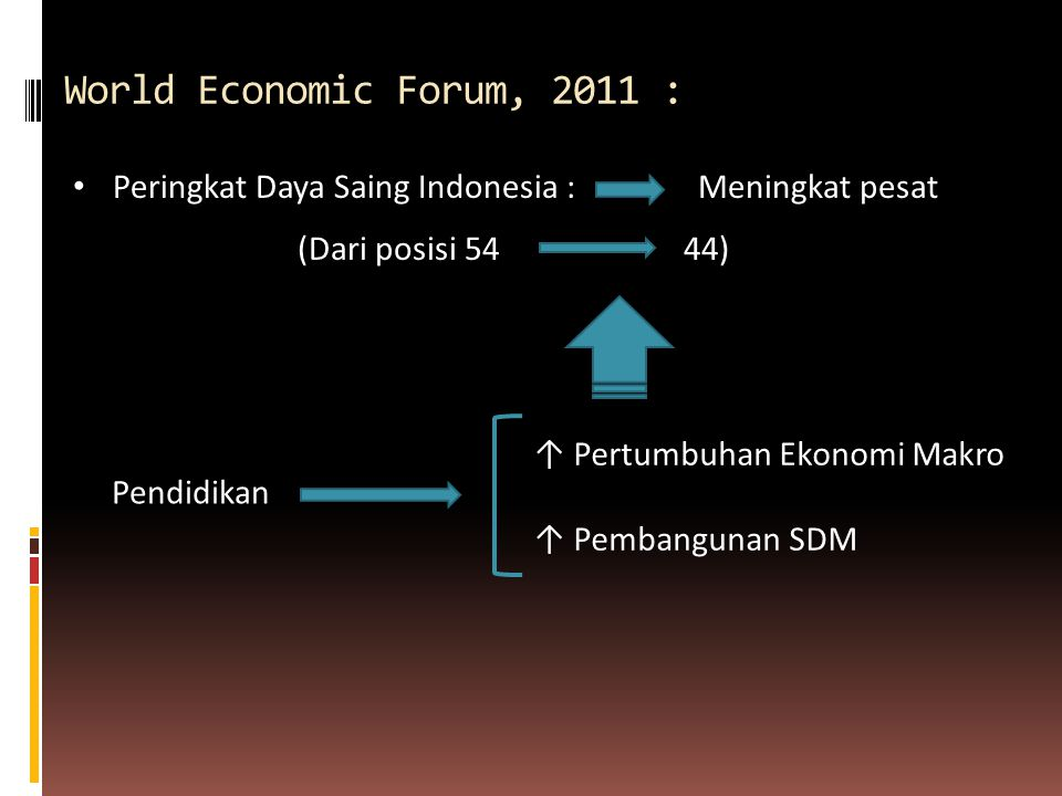 World Economic Forum, 2011 : Peringkat Daya Saing Indonesia :