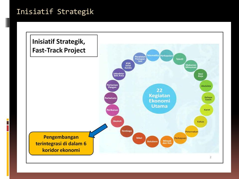 Inisiatif Strategik