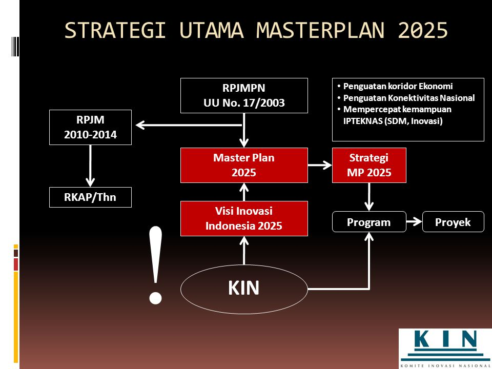 STRATEGI UTAMA MASTERPLAN 2025