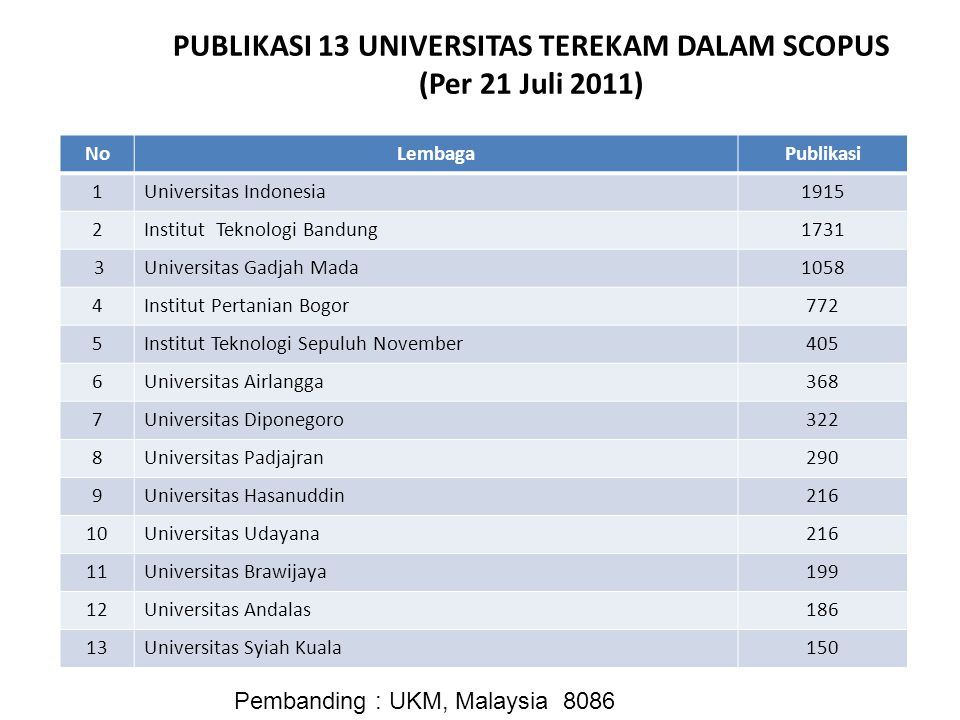 PUBLIKASI 13 UNIVERSITAS TEREKAM DALAM SCOPUS