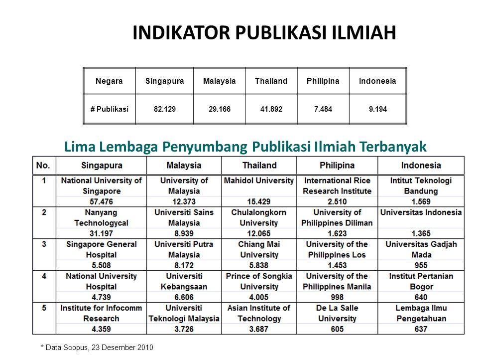INDIKATOR PUBLIKASI ILMIAH