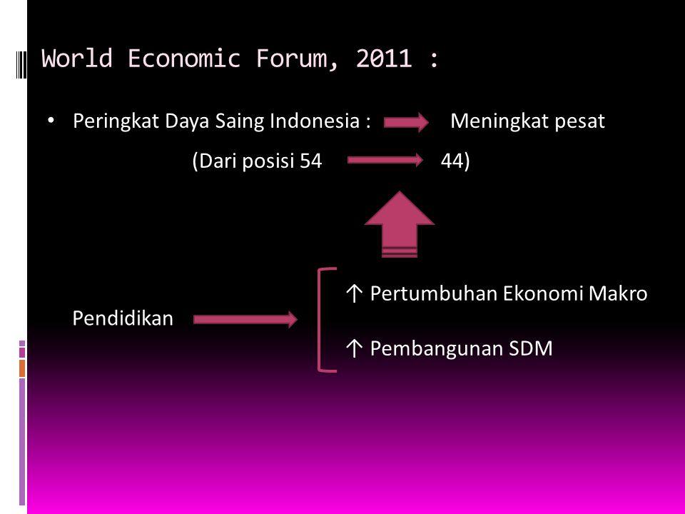 World Economic Forum, 2011 : Peringkat Daya Saing Indonesia :