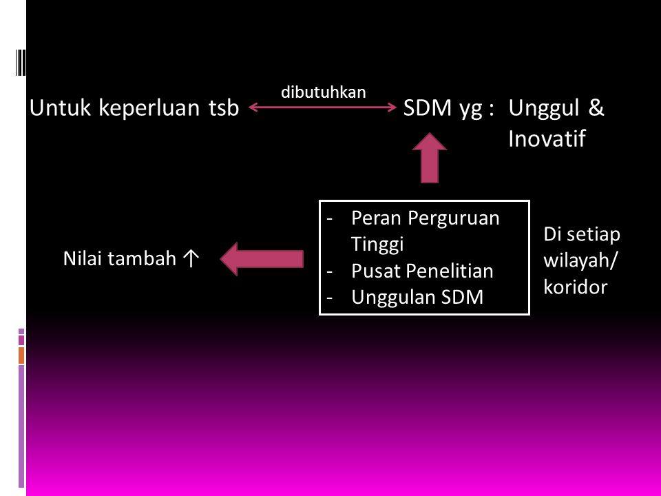 Untuk keperluan tsb SDM yg : Unggul & Inovatif Peran Perguruan Tinggi