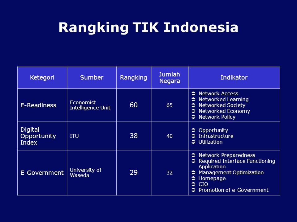 Rangking TIK Indonesia