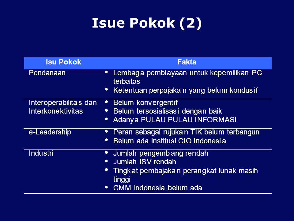 Isue Pokok (2) Is u P o k ok Fakta Pendanaan · Lembag a pembi yaan n
