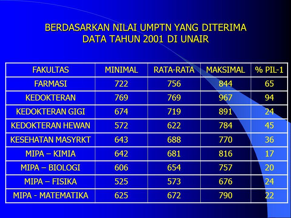 BERDASARKAN NILAI UMPTN YANG DITERIMA DATA TAHUN 2001 DI UNAIR