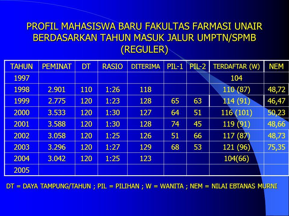 PROFIL MAHASISWA BARU FAKULTAS FARMASI UNAIR BERDASARKAN TAHUN MASUK JALUR UMPTN/SPMB (REGULER)