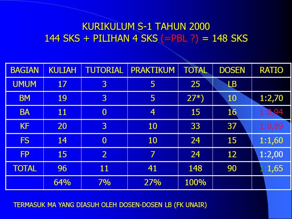 KURIKULUM S-1 TAHUN 2000 144 SKS + PILIHAN 4 SKS (=PBL ) = 148 SKS
