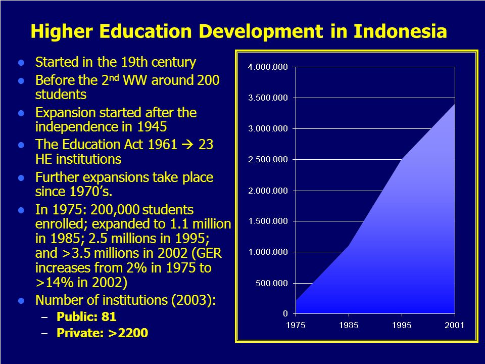 Higher Education Development in Indonesia