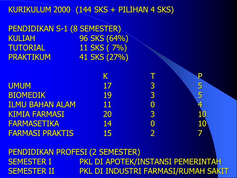 KURIKULUM 2000 (144 SKS + PILIHAN 4 SKS) PENDIDIKAN S-1 (8 SEMESTER) KULIAH 96 SKS (64%) TUTORIAL 11 SKS ( 7%) PRAKTIKUM 41 SKS (27%) K T P UMUM 17 3 5 BIOMEDIK 19 3 5 ILMU BAHAN ALAM 11 0 4 KIMIA FARMASI 20 3 10 FARMASETIKA 14 0 10 FARMASI PRAKTIS 15 2 7 PENDIDIKAN PROFESI (2 SEMESTER) SEMESTER I PKL DI APOTEK/INSTANSI PEMERINTAH SEMESTER II PKL DI INDUSTRI FARMASI/RUMAH SAKIT