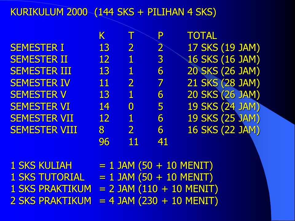 KURIKULUM 2000 (144 SKS + PILIHAN 4 SKS) K T P TOTAL SEMESTER I 13 2 2 17 SKS (19 JAM) SEMESTER II 12 1 3 16 SKS (16 JAM) SEMESTER III 13 1 6 20 SKS (26 JAM) SEMESTER IV 11 2 7 21 SKS (28 JAM) SEMESTER V 13 1 6 20 SKS (26 JAM) SEMESTER VI 14 0 5 19 SKS (24 JAM) SEMESTER VII 12 1 6 19 SKS (25 JAM) SEMESTER VIII 8 2 6 16 SKS (22 JAM) 96 11 41 1 SKS KULIAH = 1 JAM (50 + 10 MENIT) 1 SKS TUTORIAL = 1 JAM (50 + 10 MENIT) 1 SKS PRAKTIKUM = 2 JAM (110 + 10 MENIT) 2 SKS PRAKTIKUM = 4 JAM (230 + 10 MENIT)