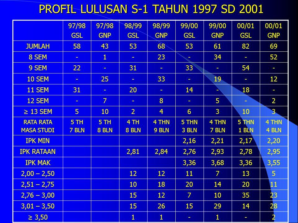 PROFIL LULUSAN S-1 TAHUN 1997 SD 2001