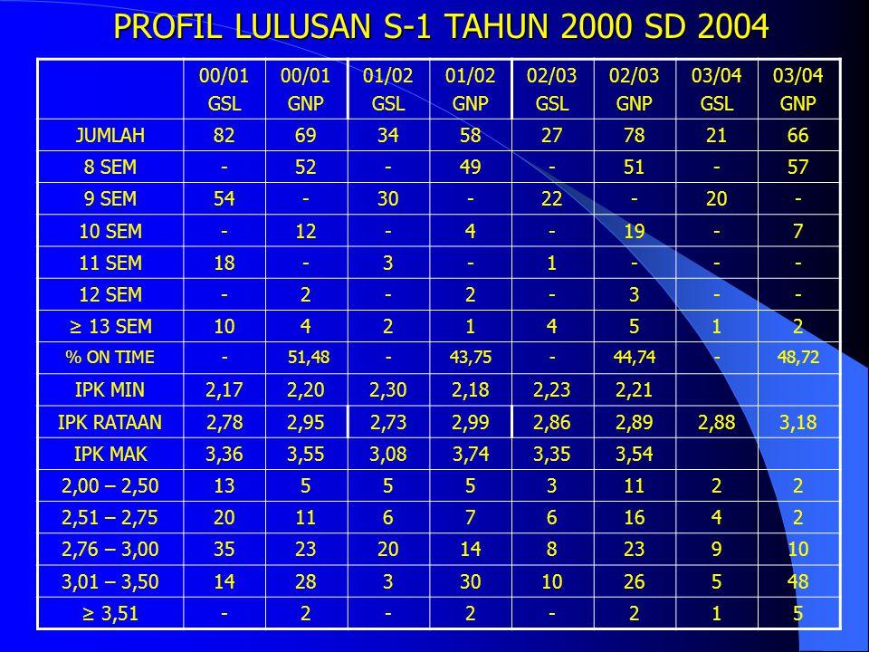 PROFIL LULUSAN S-1 TAHUN 2000 SD 2004