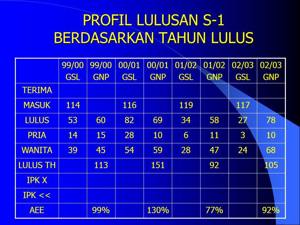 PROFIL LULUSAN S-1 BERDASARKAN TAHUN LULUS