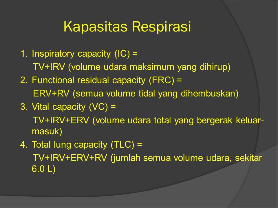 Kapasitas Respirasi