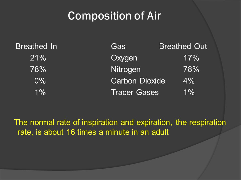 Composition of Air Breathed In Gas Breathed Out 21% Oxygen 17%
