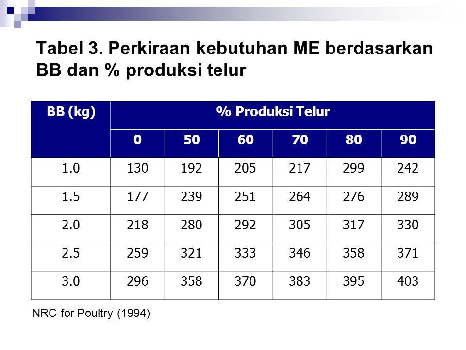 Tabel 3. Perkiraan kebutuhan ME berdasarkan BB dan % produksi telur