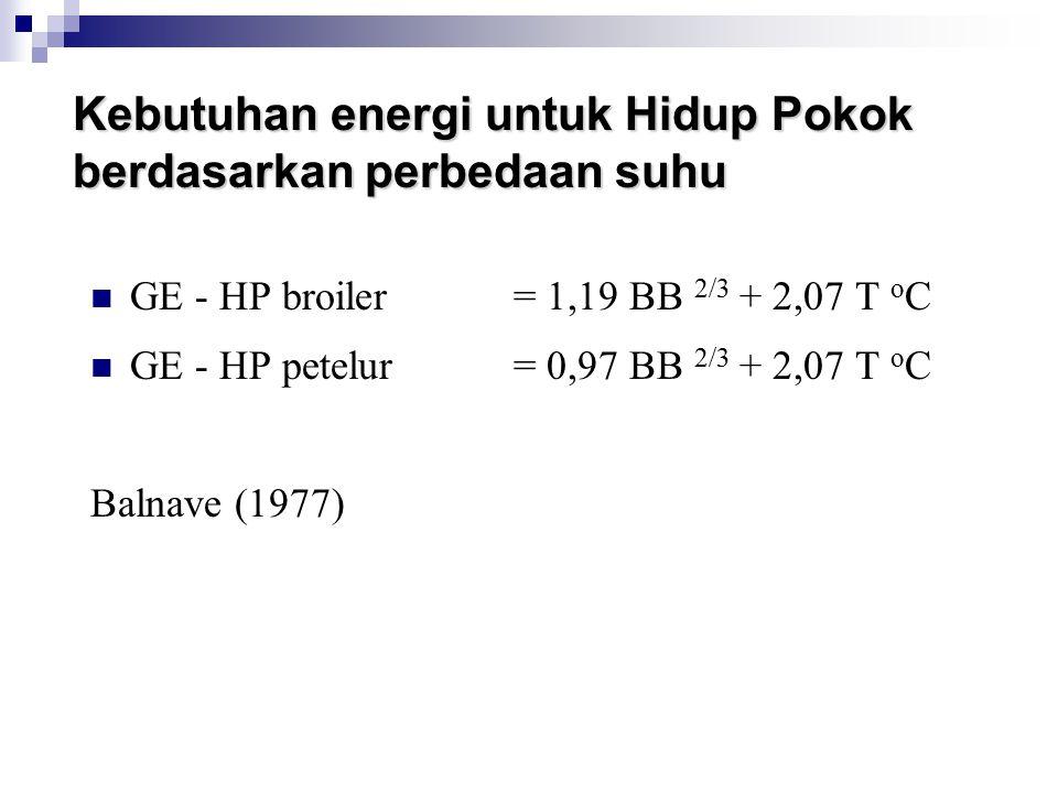 Kebutuhan energi untuk Hidup Pokok berdasarkan perbedaan suhu