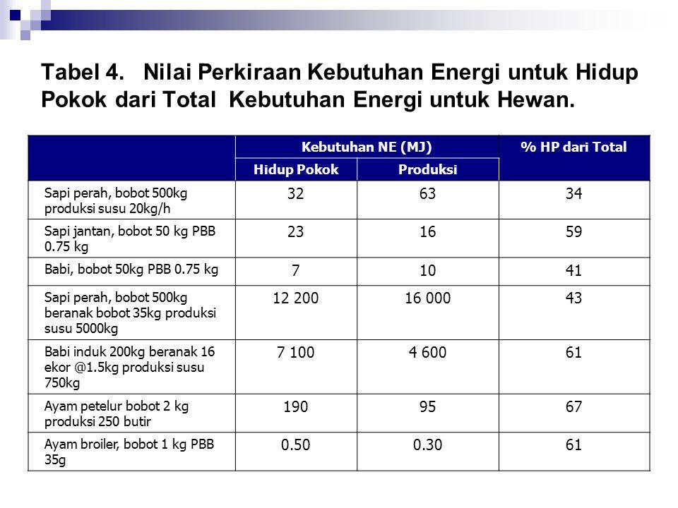 Tabel 4. Nilai Perkiraan Kebutuhan Energi untuk Hidup Pokok dari Total Kebutuhan Energi untuk Hewan.