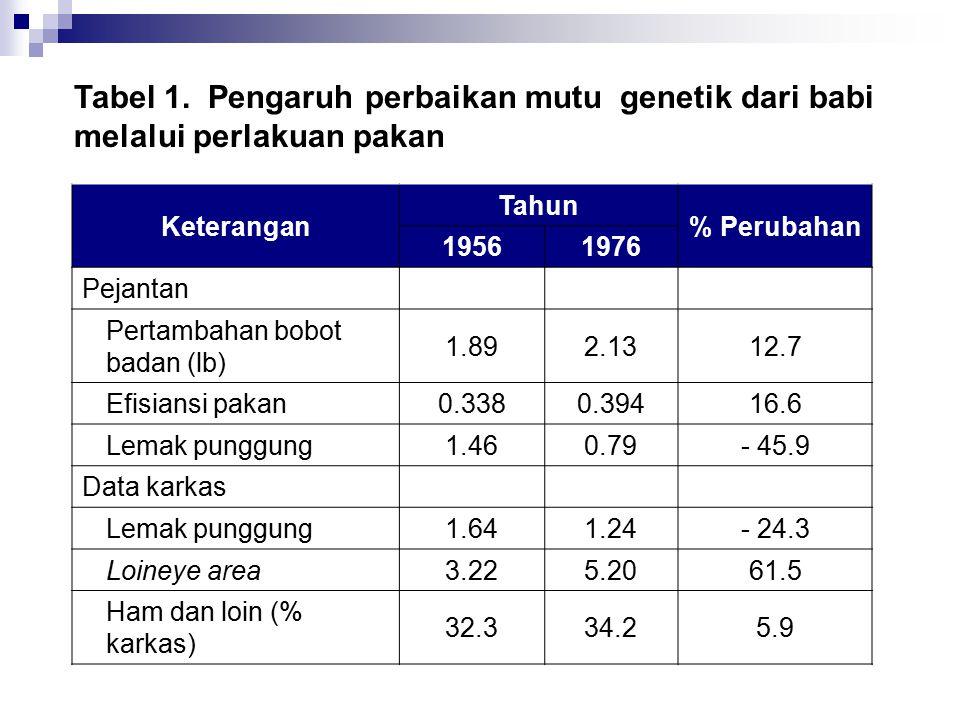 Tabel 1. Pengaruh perbaikan mutu genetik dari babi melalui perlakuan pakan