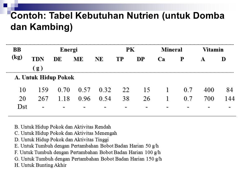 Contoh: Tabel Kebutuhan Nutrien (untuk Domba dan Kambing)