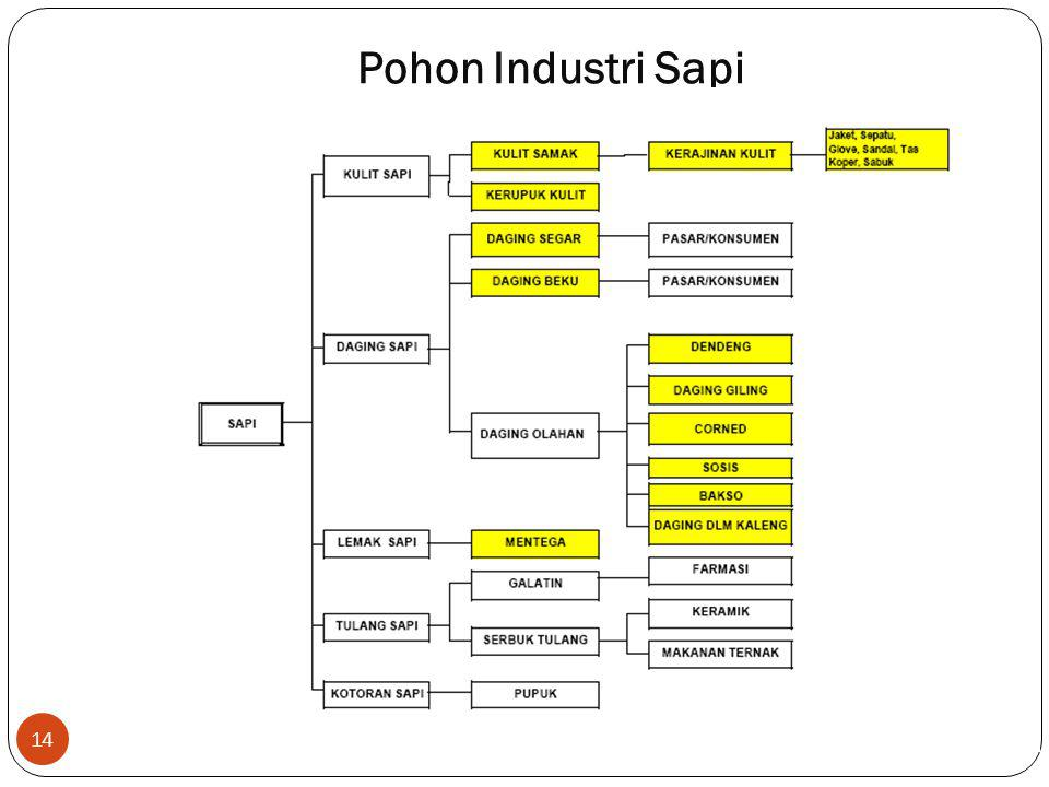 Pohon Industri Sapi