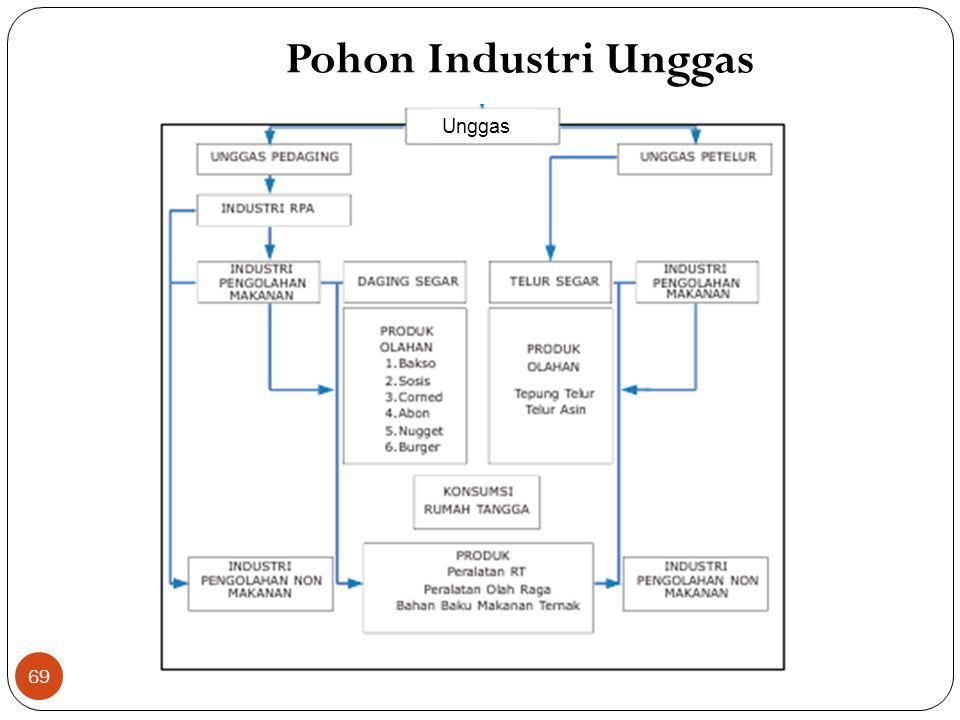 Pohon Industri Unggas Unggas
