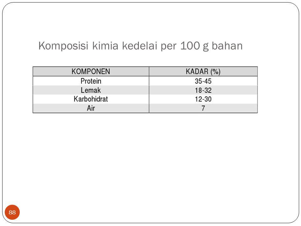 Komposisi kimia kedelai per 100 g bahan