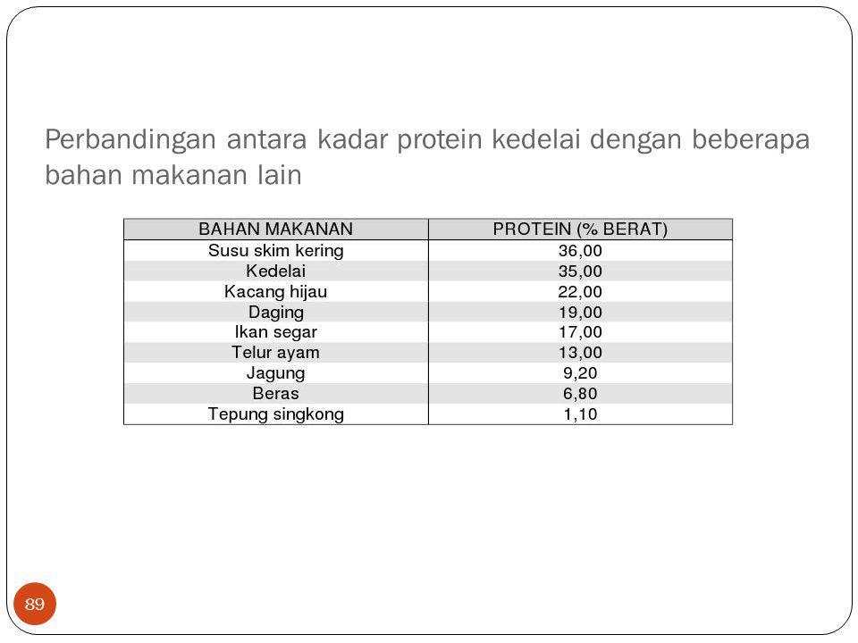 Perbandingan antara kadar protein kedelai dengan beberapa bahan makanan lain