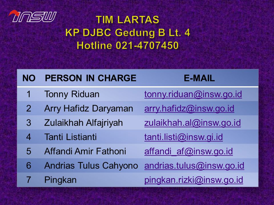 TIM LARTAS KP DJBC Gedung B Lt. 4 Hotline 021-4707450