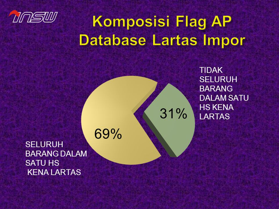 Komposisi Flag AP Database Lartas Impor