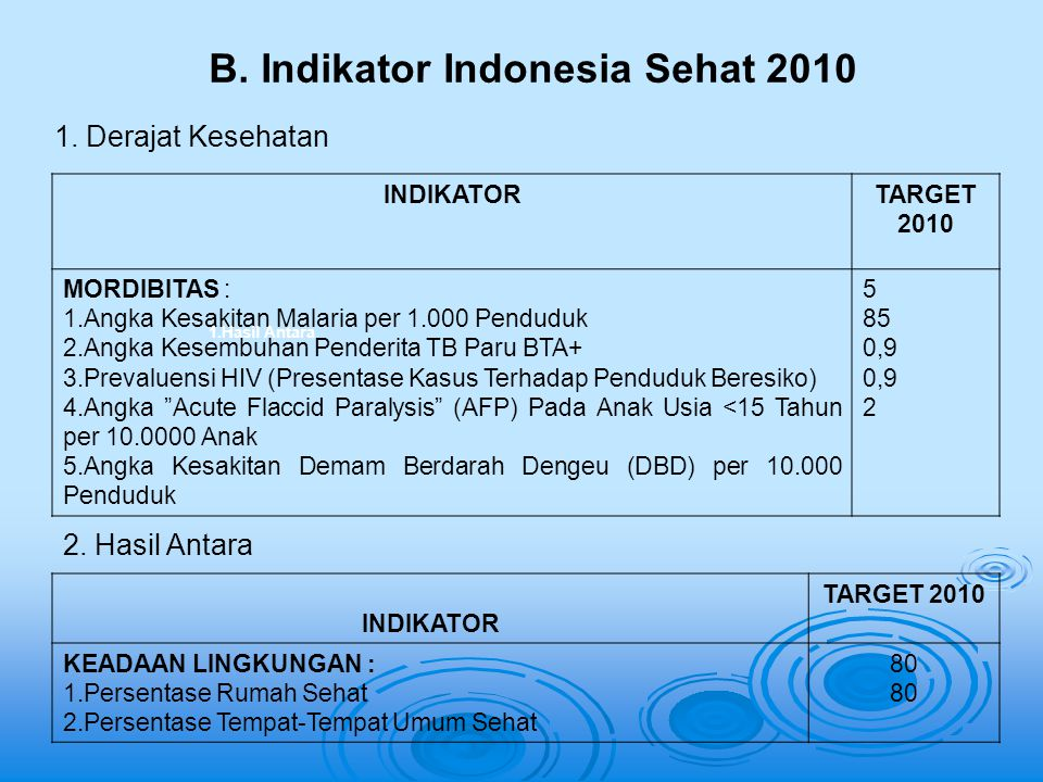 B. Indikator Indonesia Sehat 2010