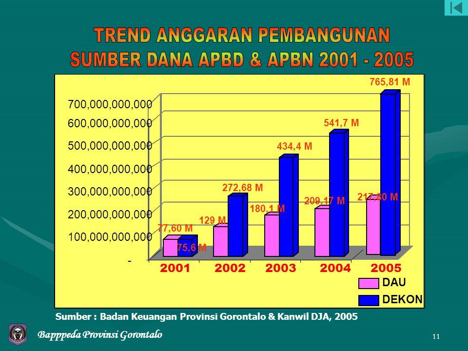 TREND ANGGARAN PEMBANGUNAN SUMBER DANA APBD & APBN 2001 - 2005