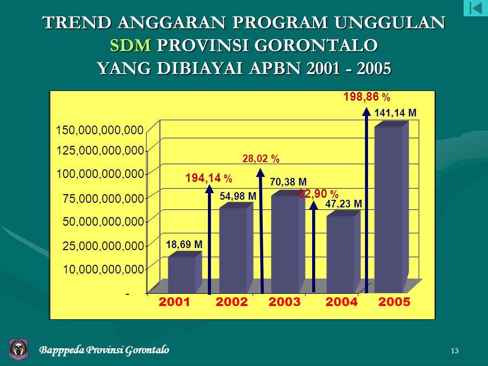 TREND ANGGARAN PROGRAM UNGGULAN SDM PROVINSI GORONTALO YANG DIBIAYAI APBN 2001 - 2005