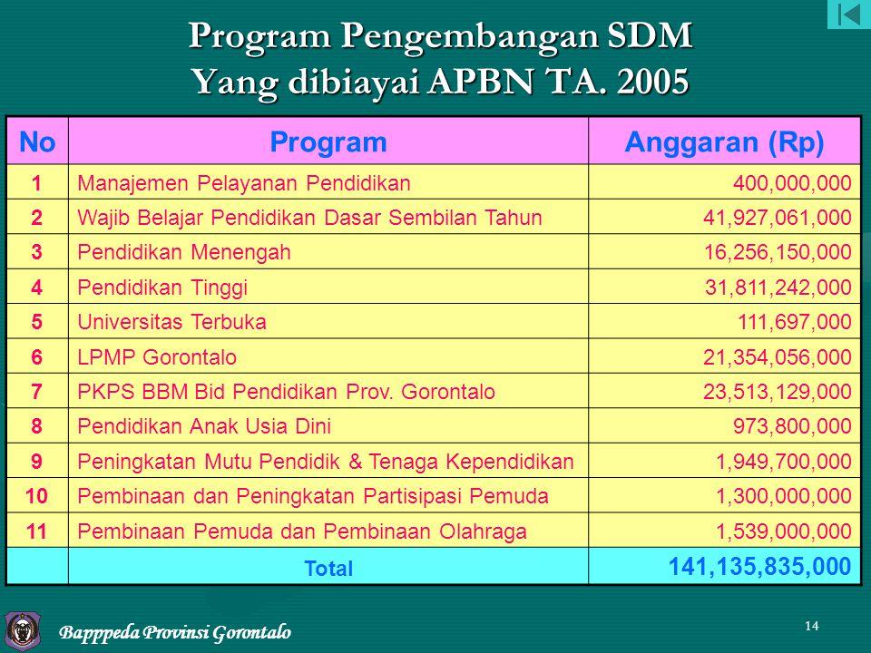 Program Pengembangan SDM Yang dibiayai APBN TA. 2005