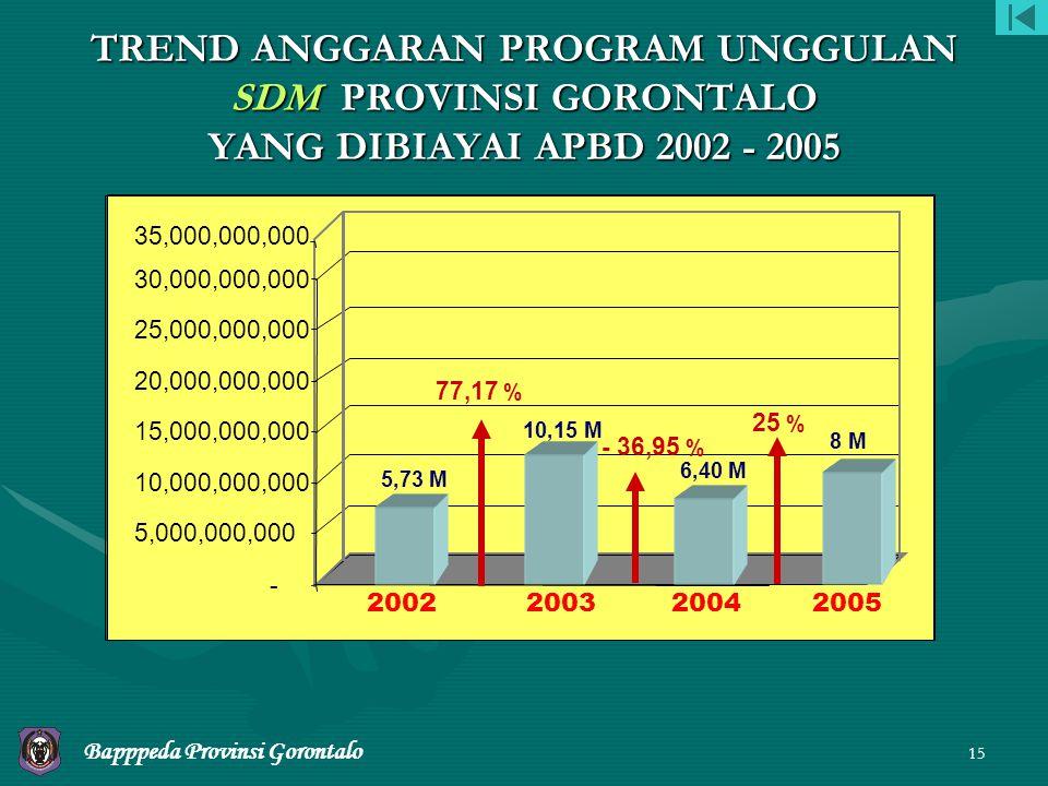 TREND ANGGARAN PROGRAM UNGGULAN SDM PROVINSI GORONTALO YANG DIBIAYAI APBD 2002 - 2005