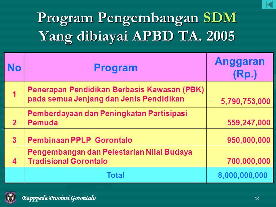 Program Pengembangan SDM Yang dibiayai APBD TA. 2005