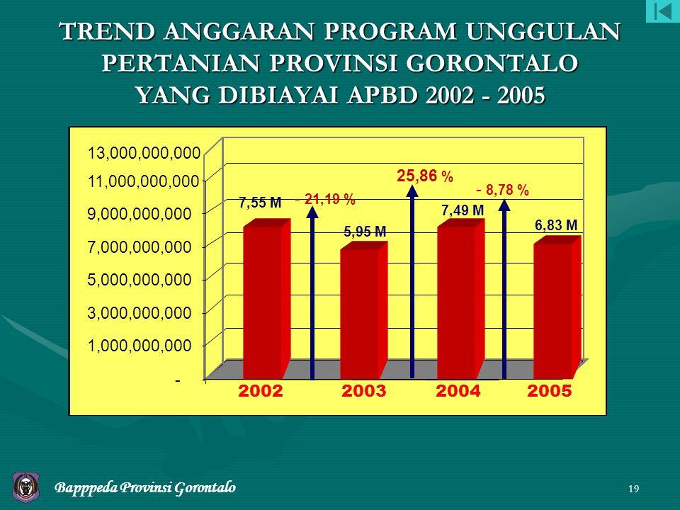 TREND ANGGARAN PROGRAM UNGGULAN PERTANIAN PROVINSI GORONTALO YANG DIBIAYAI APBD 2002 - 2005